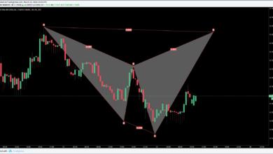 AUDCHF Trading Chart