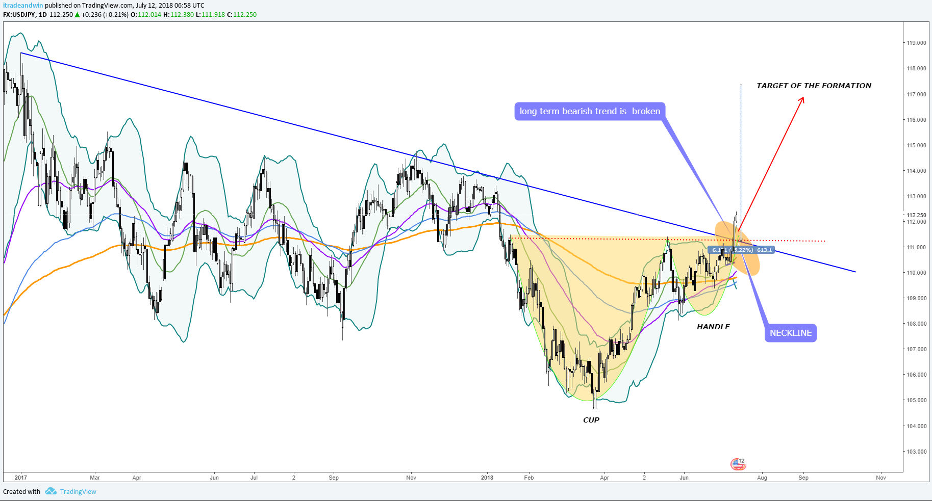 USDJPY Longterm Forecast And Technical Analysis | Chartreaderpro