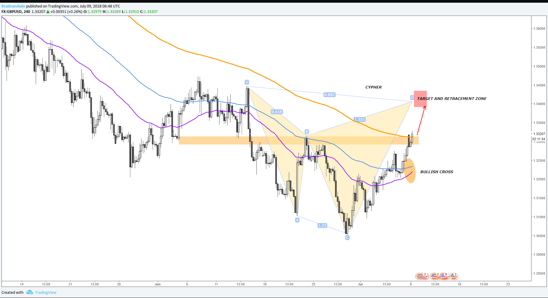 GBPUSD Technical Overview and Bearish Cypher Formation