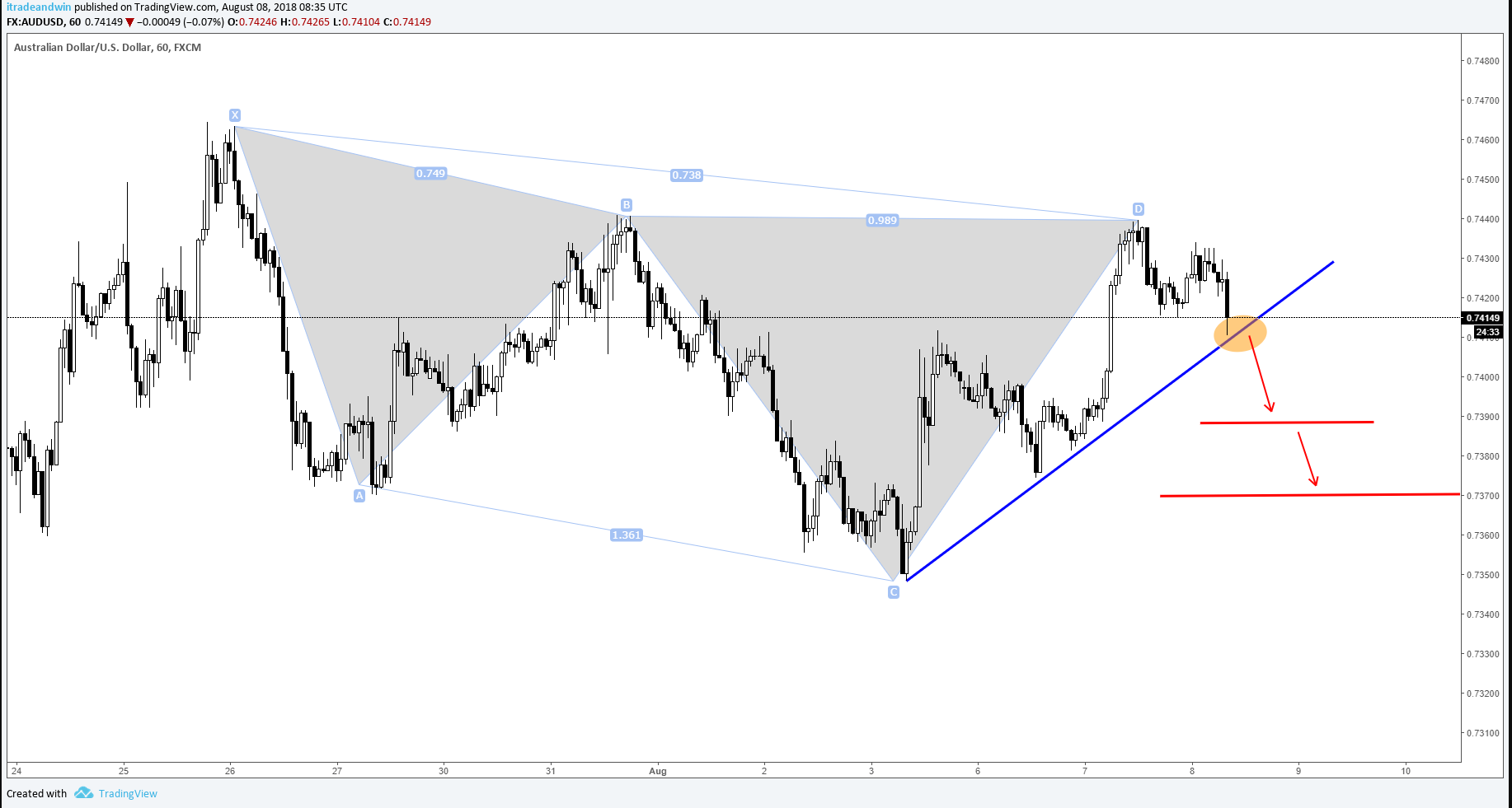 AUDUSD Trendline Breakout and Potential Short Opportunity