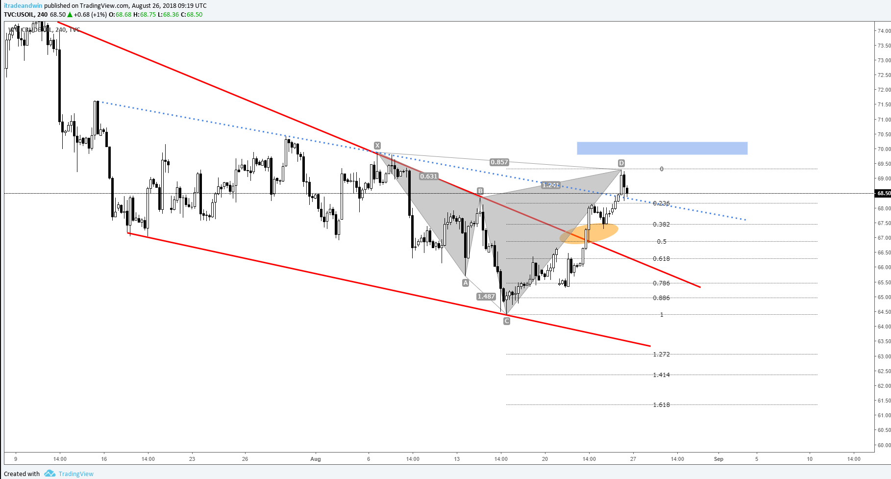 Crude Oil Technical Overview: Falling Wedge Breakout