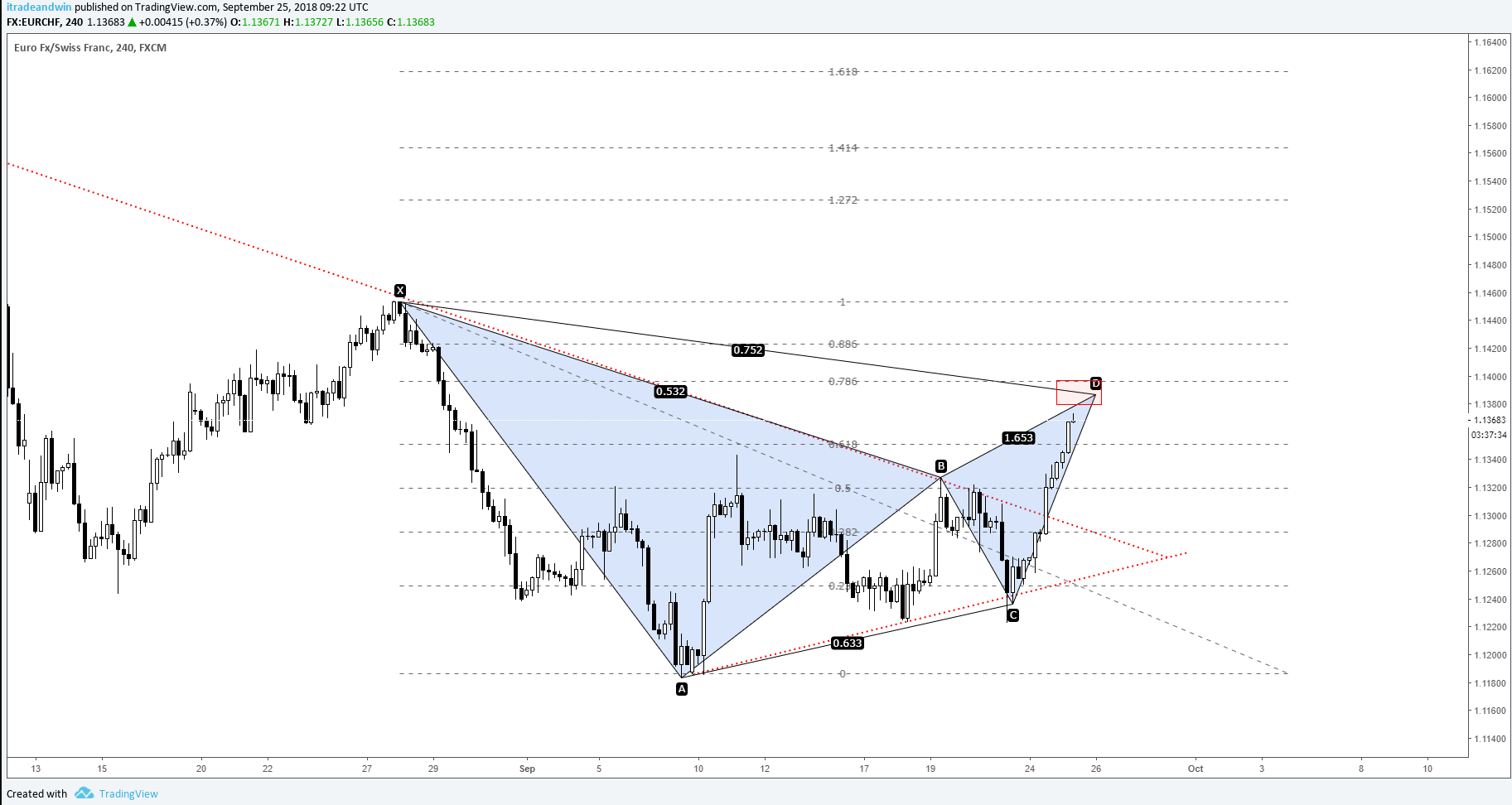 EURCHF Potential Max Gartley Formation Update: Targets
