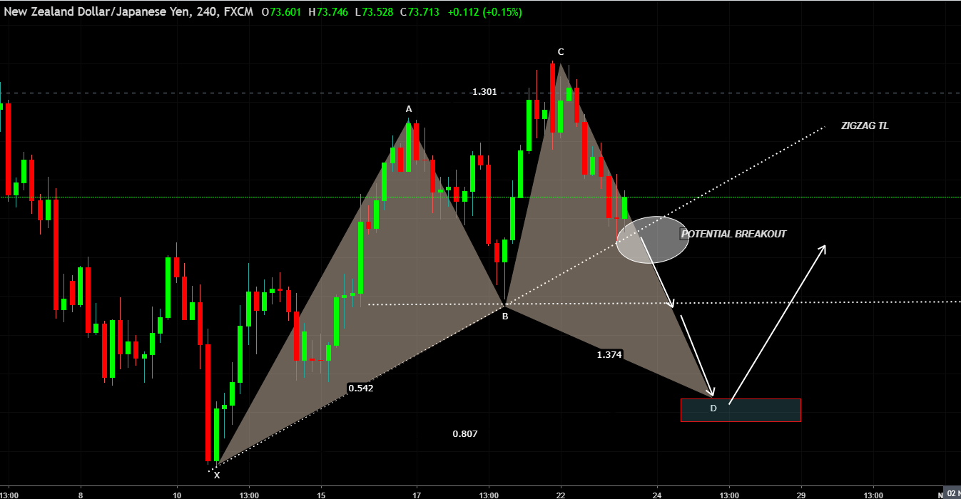 NZDJPY Bullish Cypher Pattern and Long Opportunity