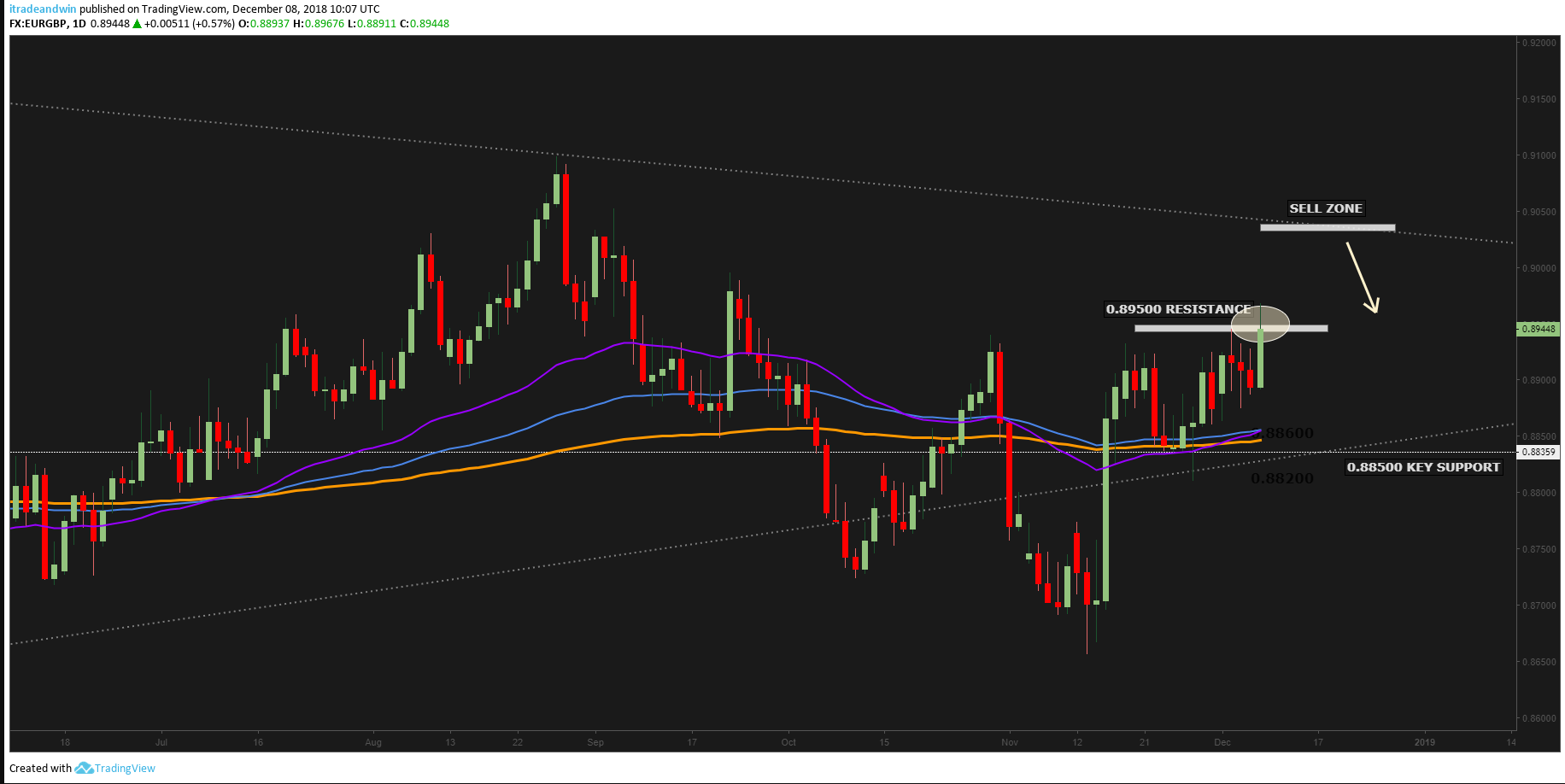 Home Forecasts Eurgbp Weekly Forecast And Technical Ysis Dec 10 14