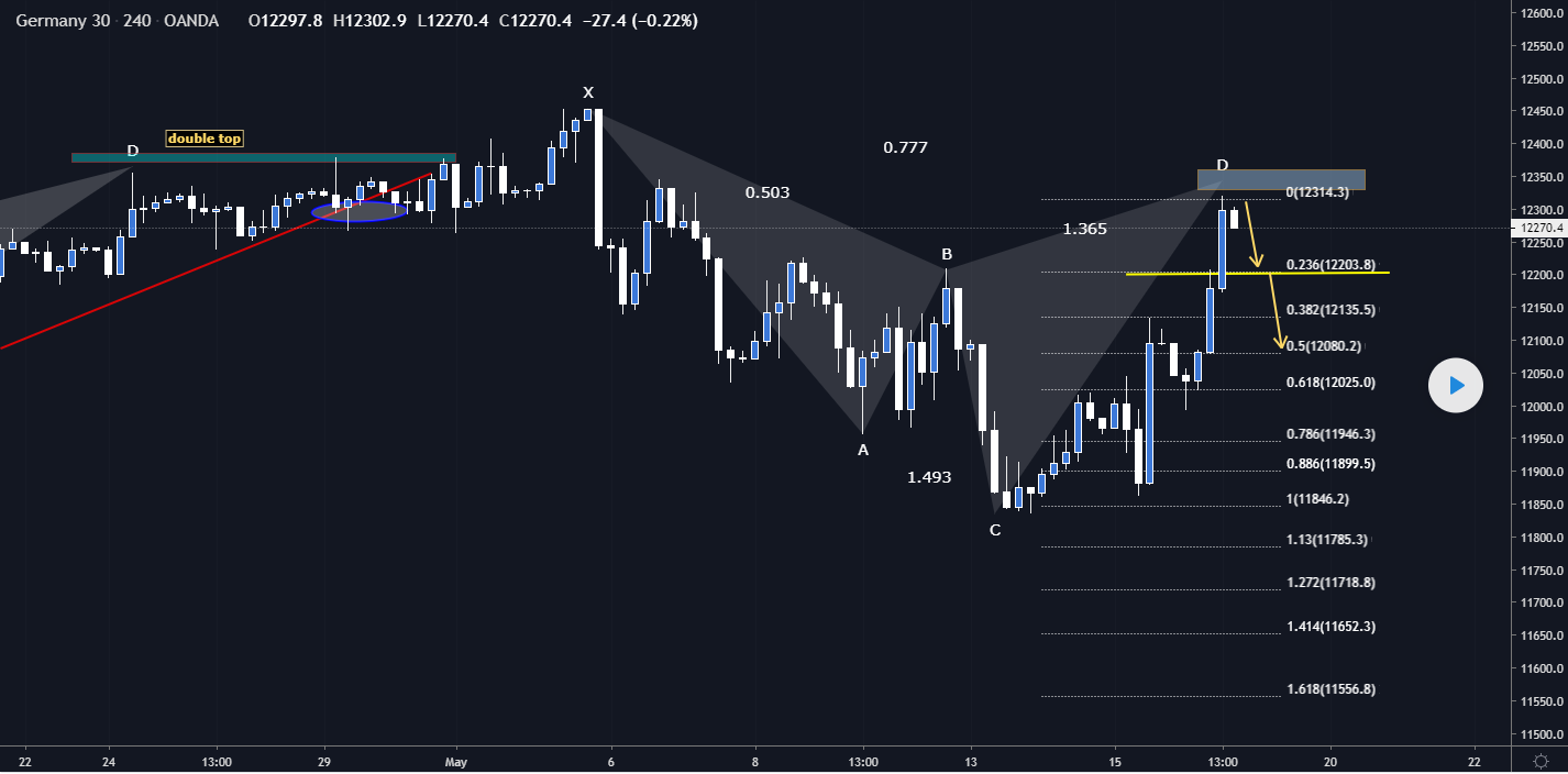 DAX30 Bearish Cypher Pattern and Short Opportunity