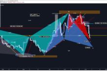 EURUSD Forecast: FED Monetary Statement