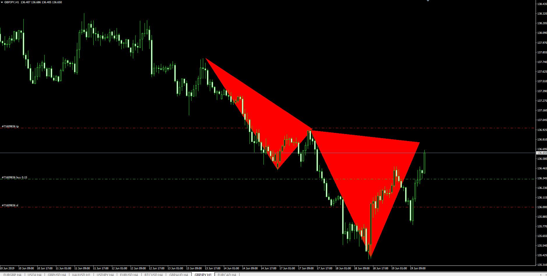 GBPJPY M30 Chart I SHS Pattern | Chartreaderpro