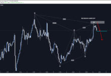 AUDCAD Bearish Gartley Pattern