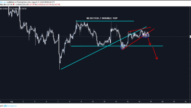 AUDUSD Forex Signal based on rising wedge pattern
