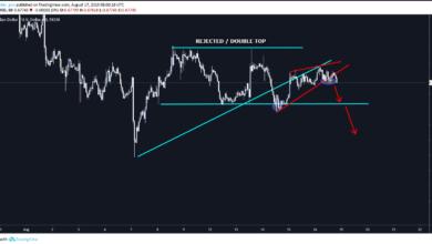AUDUSD Forex Signal based on rising wedge pattern