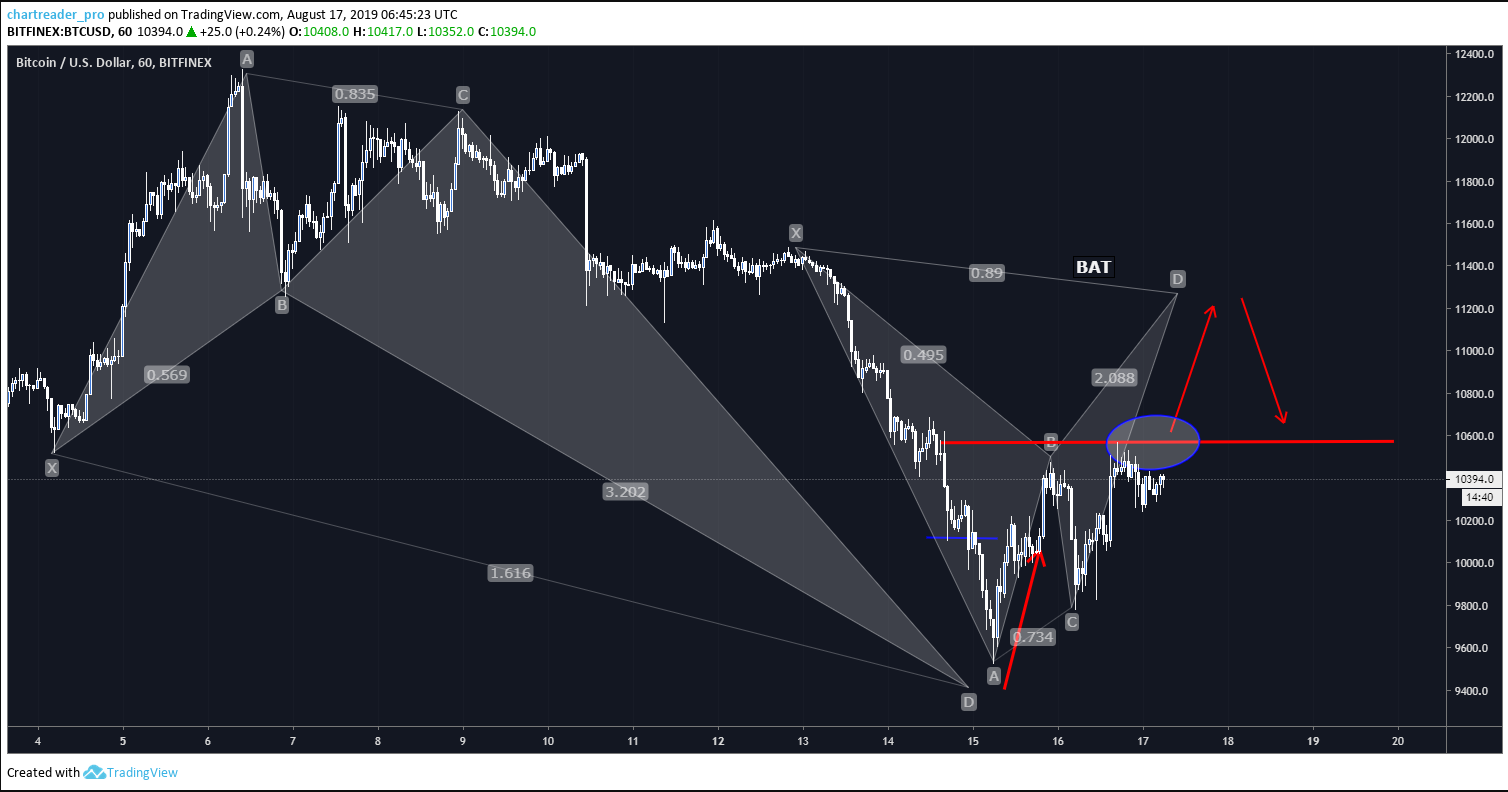 Bitcoin BTCUSD Trade: Potential Bearish Bat Pattern