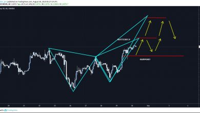 DAX 30 Forecast and Technical Analysis | Chartreaderpro