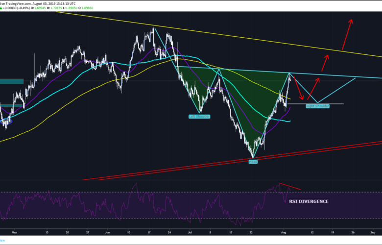 EURNZD Forex Trading Signal Based on Inverse Head And Shouders Pattern