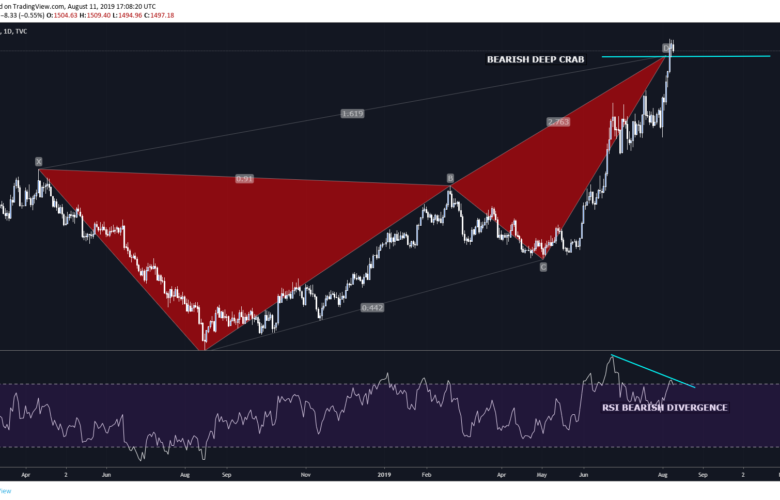 XAUUSD Gold Bearish Crab Pattern and how to trade it.