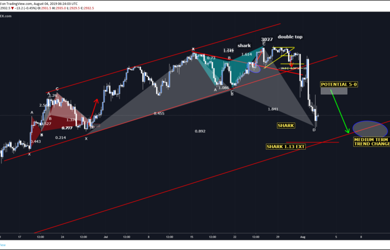 How to trade SP500 Index Bullish Shark Pattern
