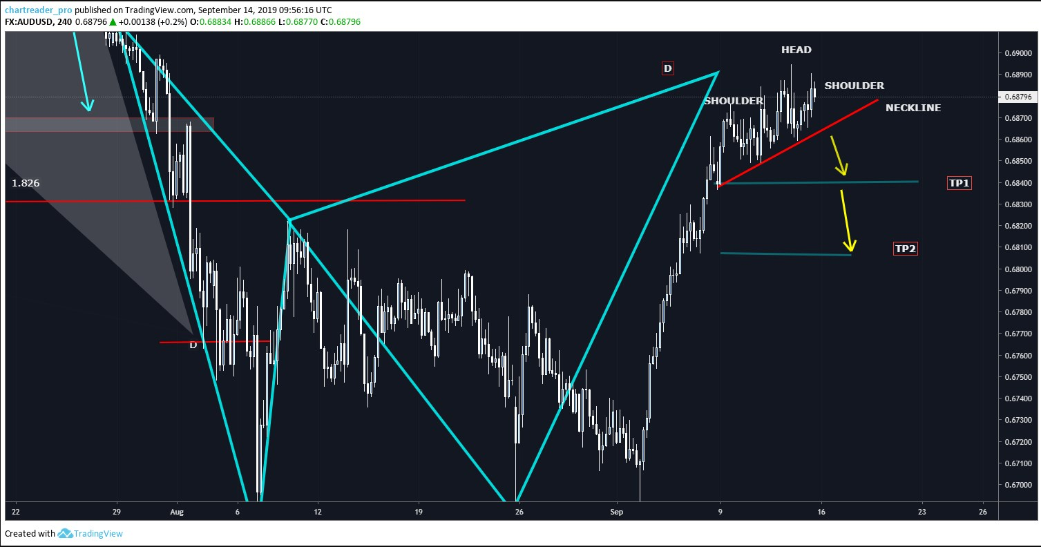 AUDUSD weekly forecast and technical overview FOMC ahead
