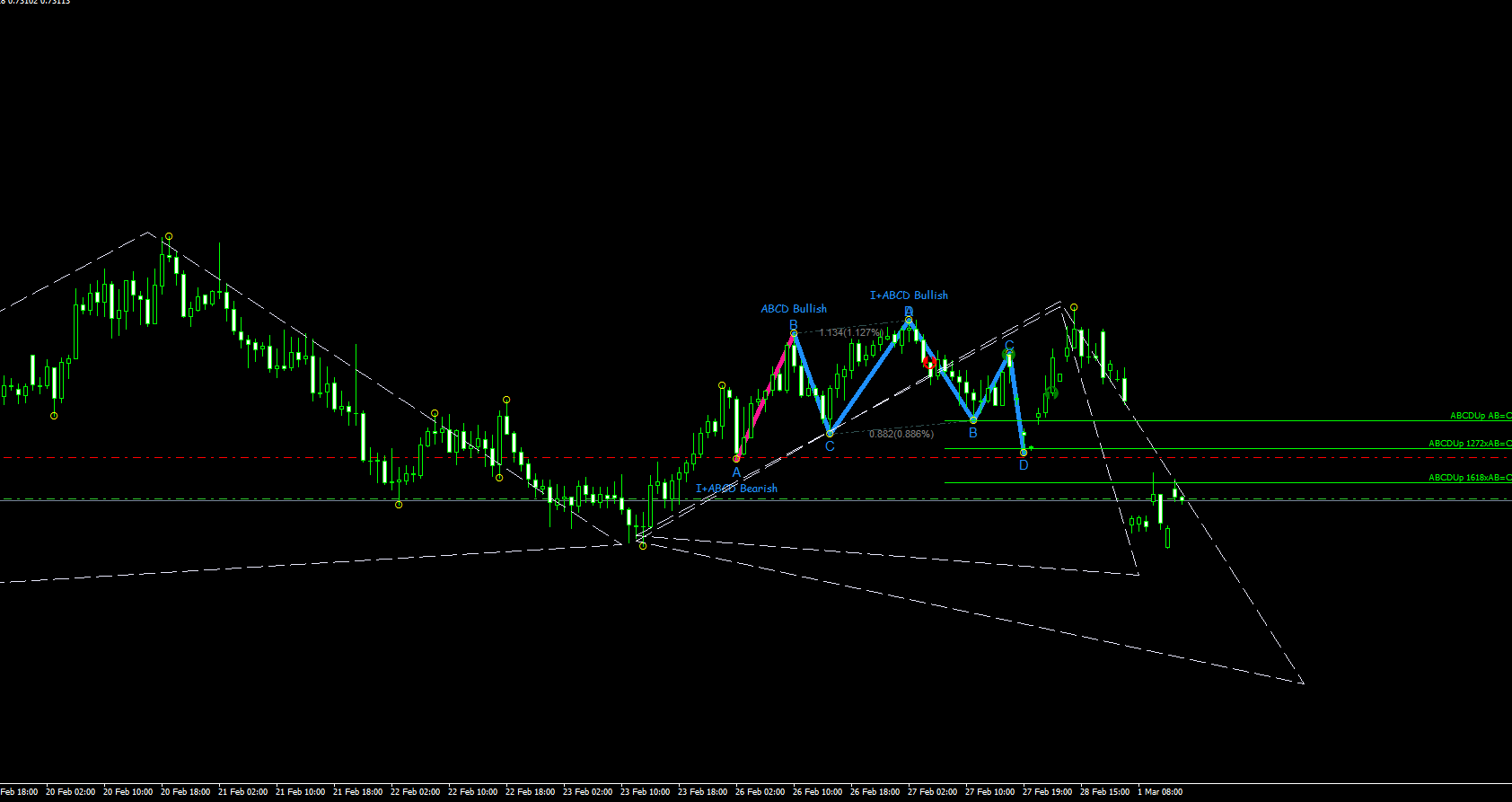 AUDCHF Short And Long Opportunity | Chartreaderpro